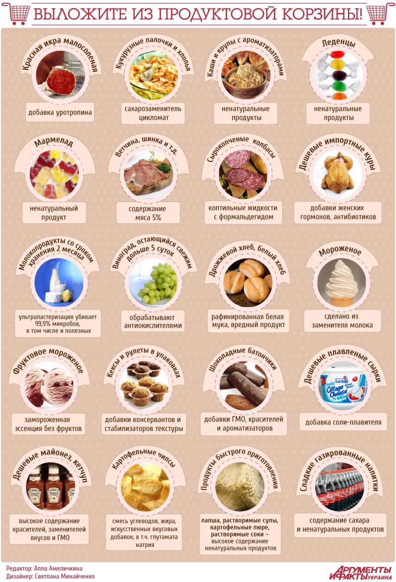 вредные продукты при диете