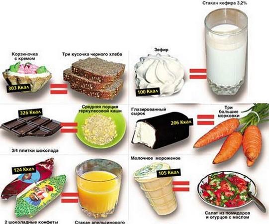 меню простая диета для похудения